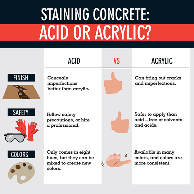 The advantages and disadvantages of acid and acrylic concrete stains